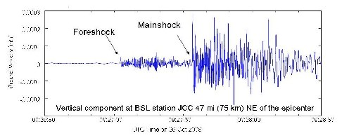 Seismogram showing 2 recent quakes.
