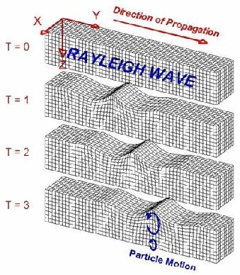 Figure 1: Diagram showing retrograde, elliptical particle motion of Rayleigh waves.