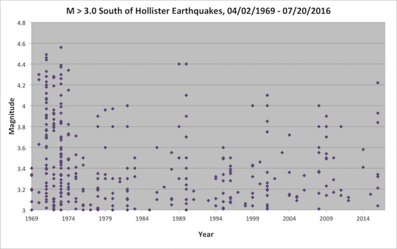 Histogram of Earthquake South of Hollister for the last 50 years.