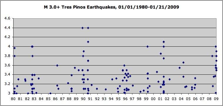 M 3.0+ Tres Pinos Earthquakes 01/01/1980-01/21/2009