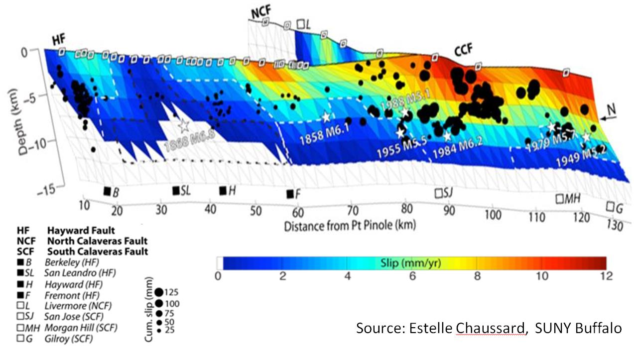 This cut through the Earth's Crust along the Hayward Fault (from the North on the left to the South on the right) shows a model of the movement of the fault. In red areas, the two sides of the fault move up 12 millimeter per years past each other. In the blue area there is little or no movement at all. Such movements are an indirect measure of the stress accumulation along the fault: The smaller the movement, which is also called aseismic creep, the more stress builds up.