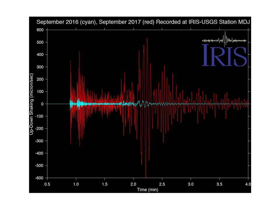 Comparison of seismograms of North Korea nuclear tests