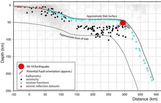 Cross section of the Cocos Plate with superimposed quake hypocenters