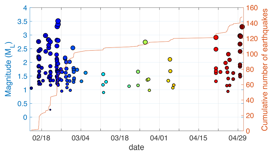 Graph of earthquakes by date, shown as clustered dots of different colors.