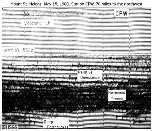 The earthquake which led to the eruption of Mount St. Helens was recorded at a seismic station in Capitol Peak, WA. (Photo: USGS)