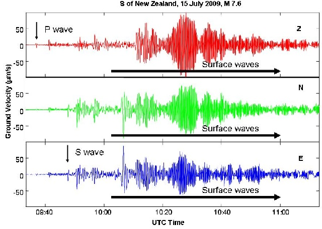 Fig 2. Seismogram showing P, S, and surface waves from the magnitude 7.6 New Zealand event recorded at station BKS.