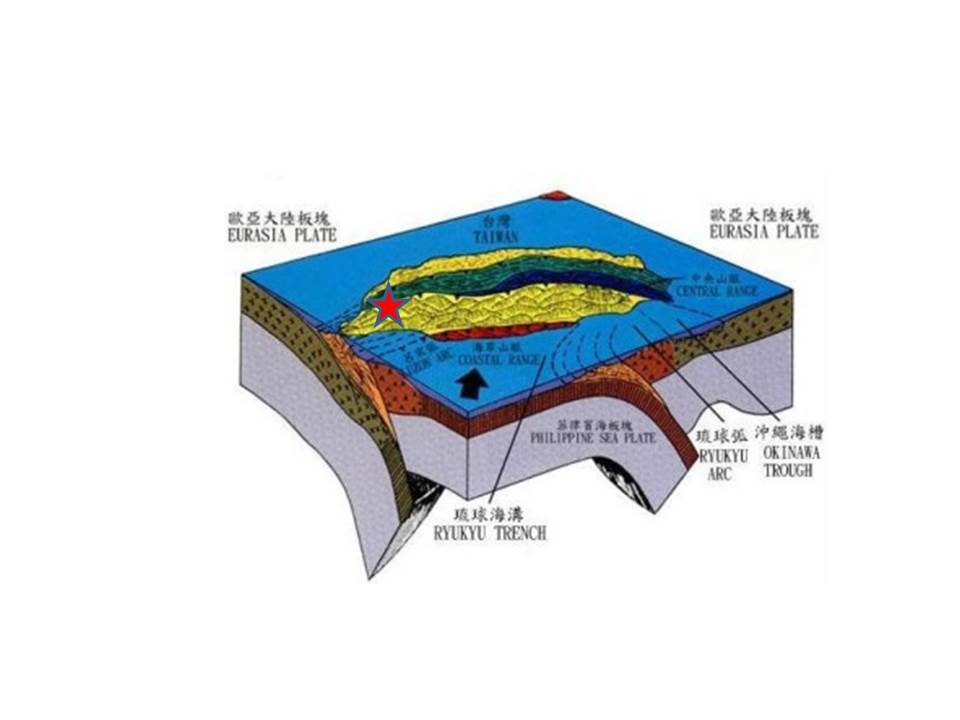 Diagram showing Taiwan seismotectonics.