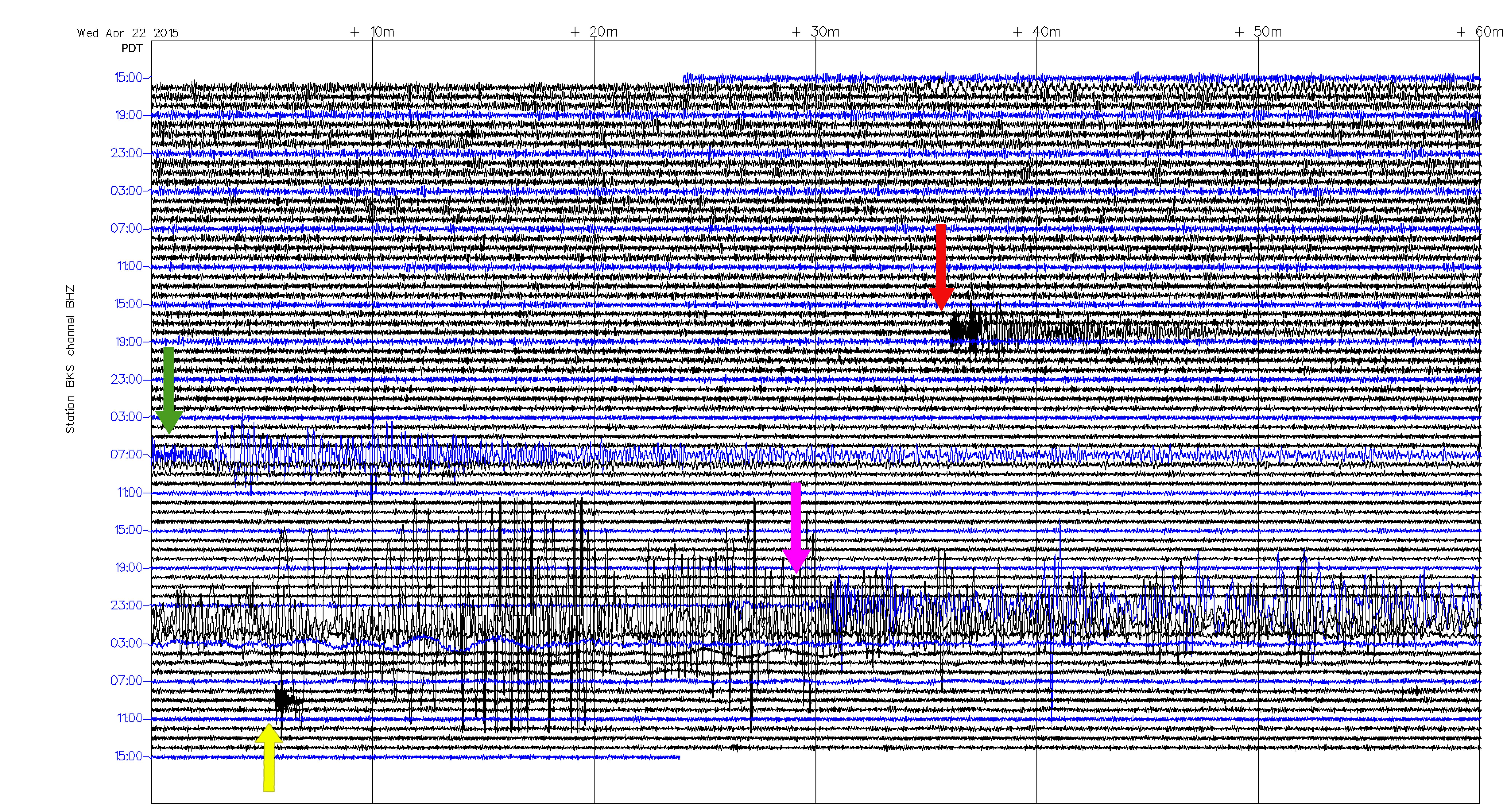 BKS seismogram