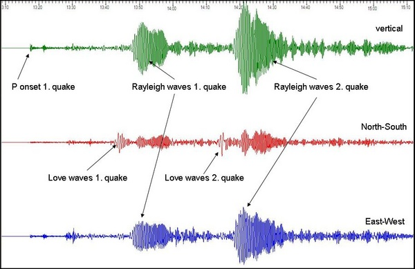 A seismogram of Sunday's quake, recorded at an earthquake station in California.