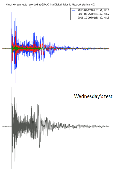 Seismogram of recent event in North Korea