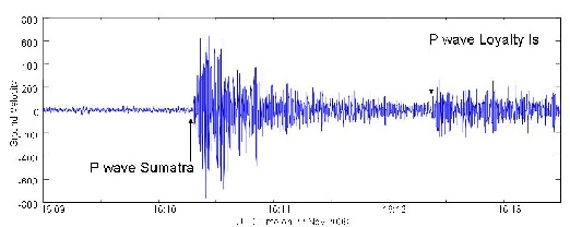 Seismogram from November 22 events.