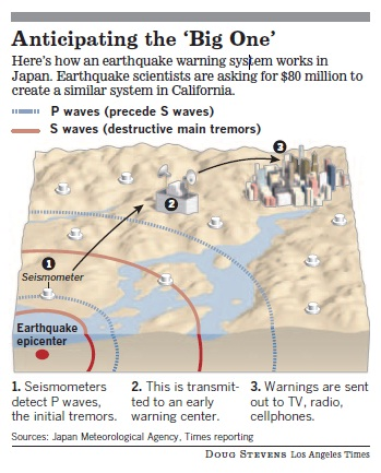 Earthquake Early Warning cartoon