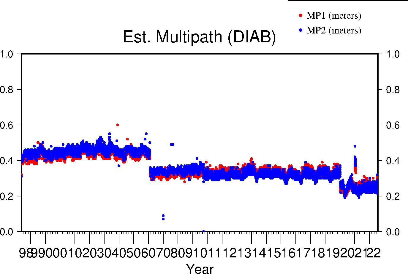 DIAB multipath lifetime