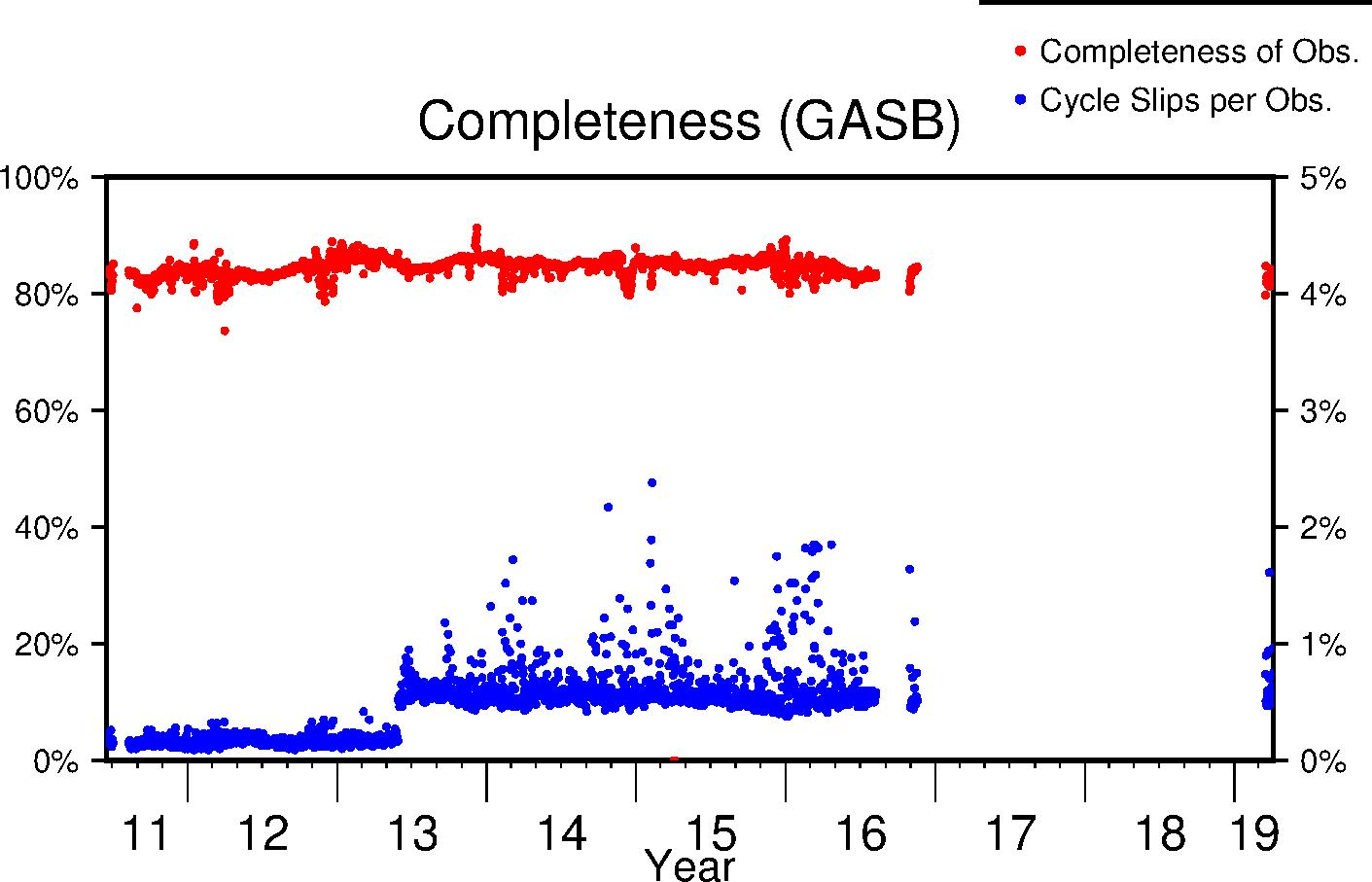 GASB completeness lifetime