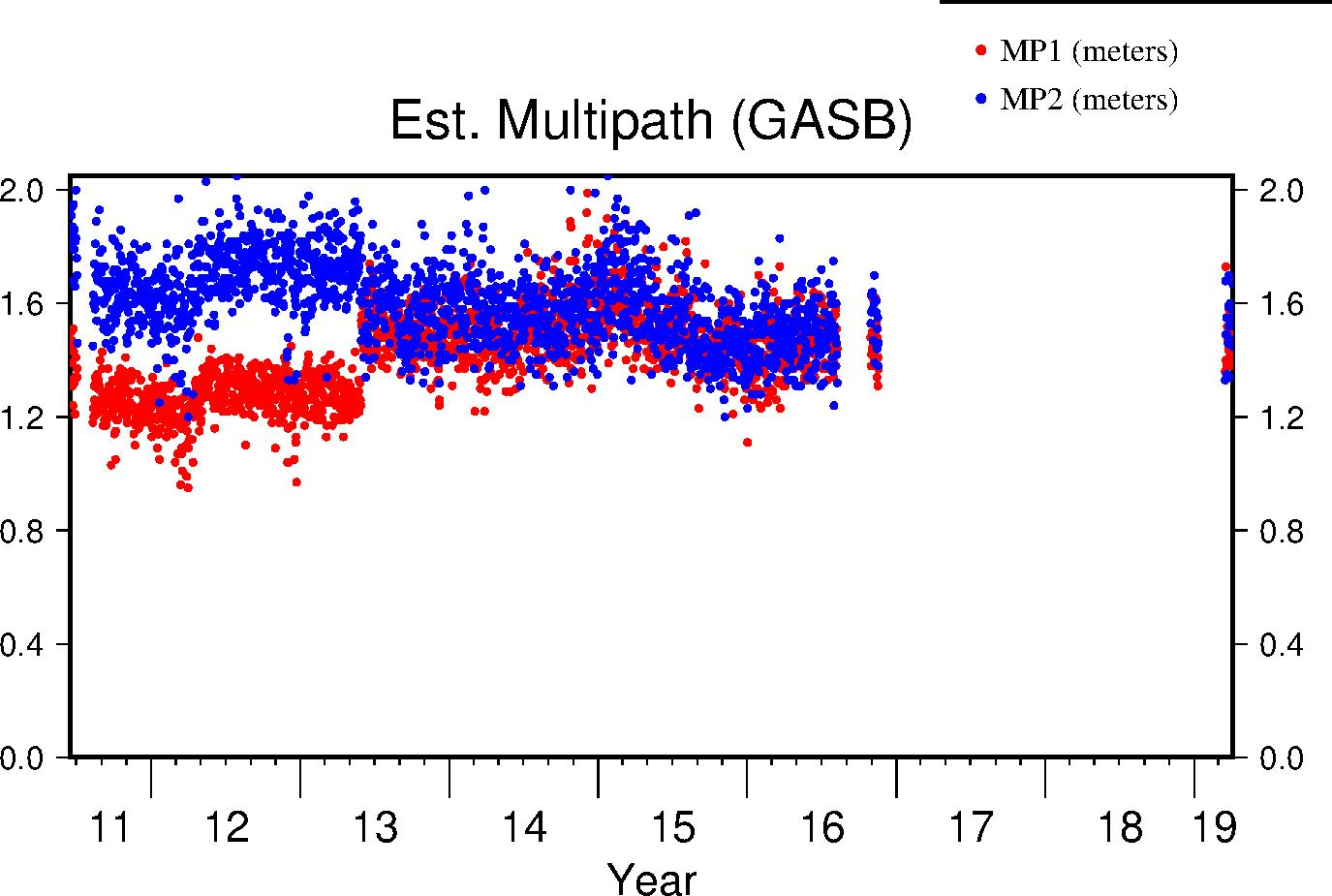 GASB multipath lifetime