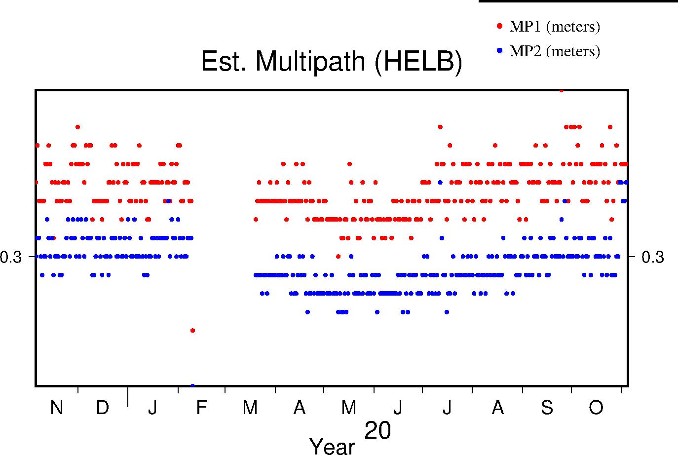 HELB multipath last year
