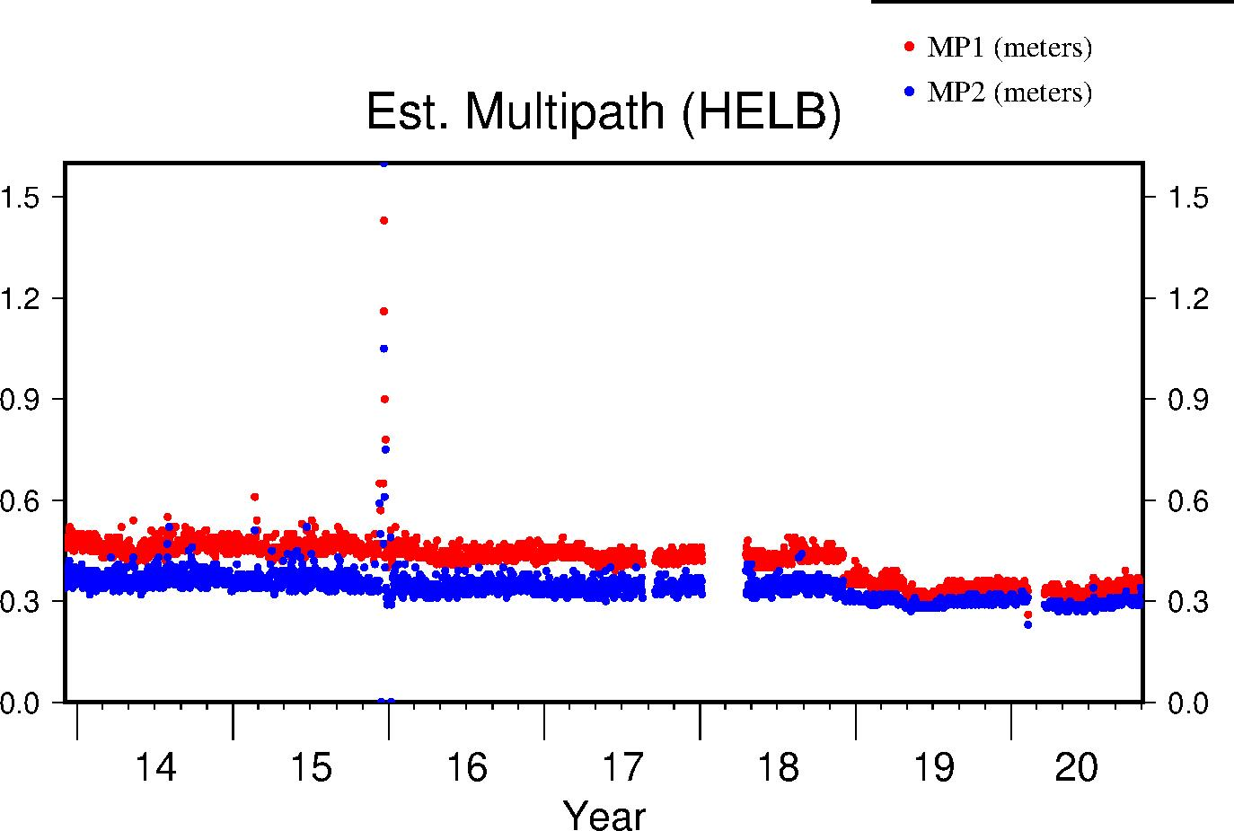 HELB multipath lifetime