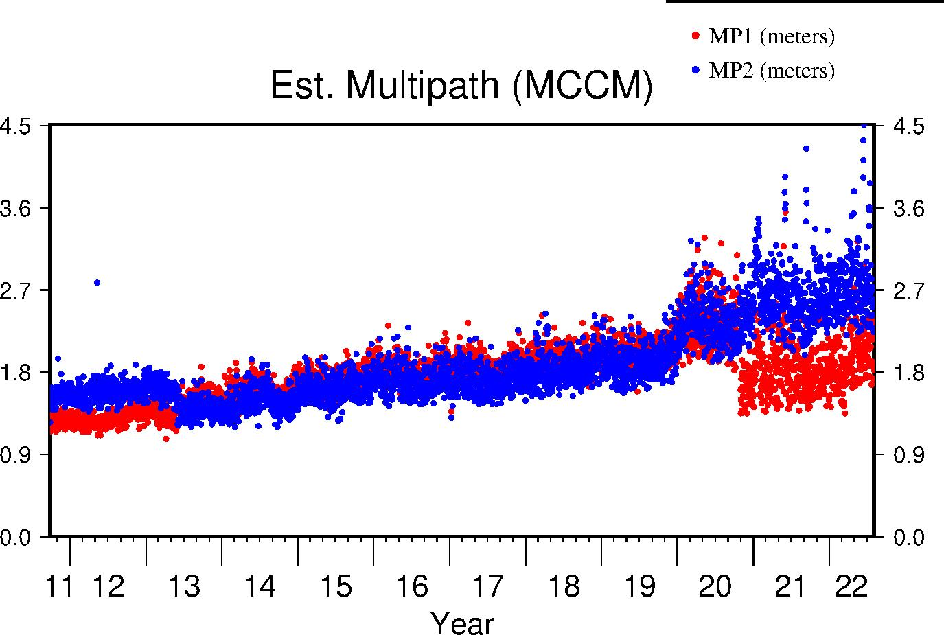 MCCM multipath lifetime