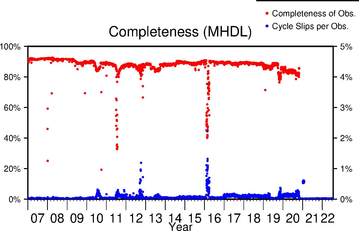 MHDL completeness lifetime