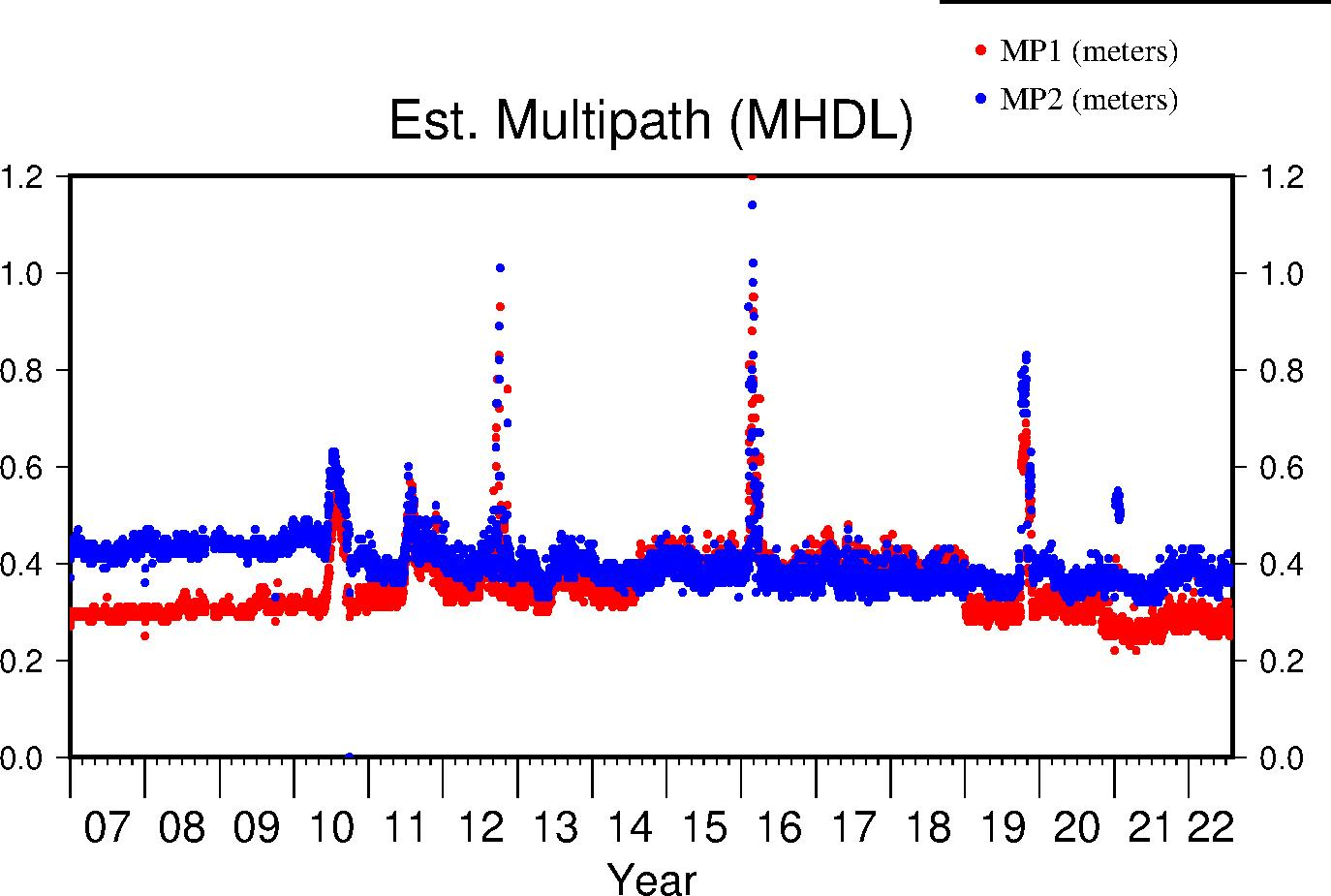 MHDL multipath lifetime