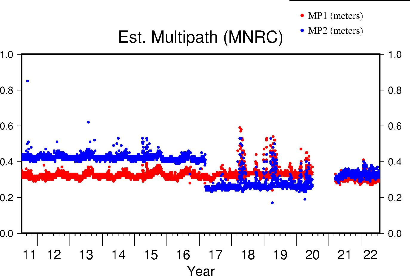 MNRC multipath lifetime