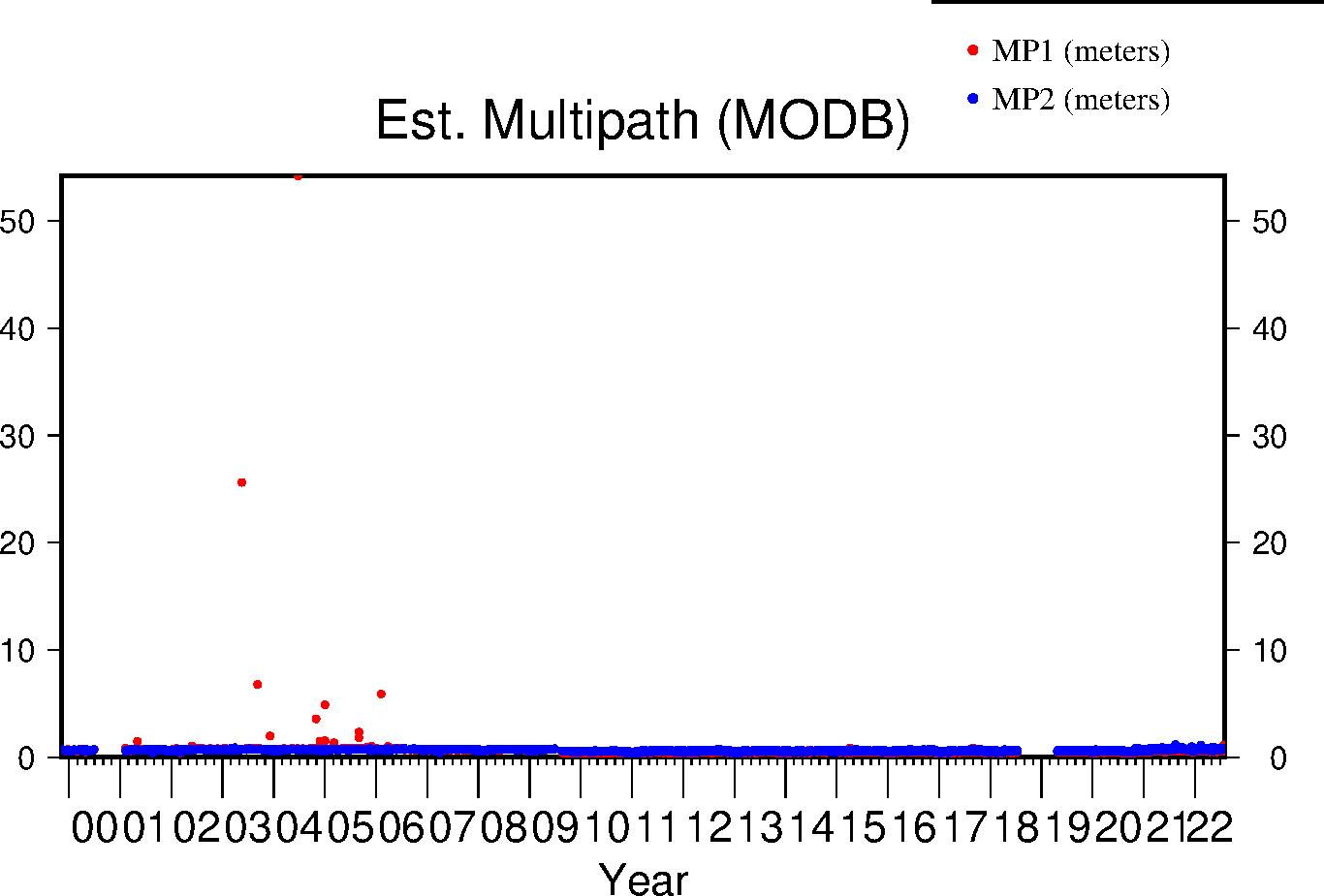 MODB multipath lifetime