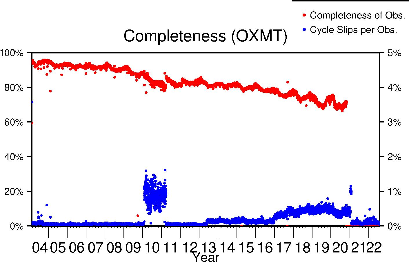 OXMT completeness lifetime
