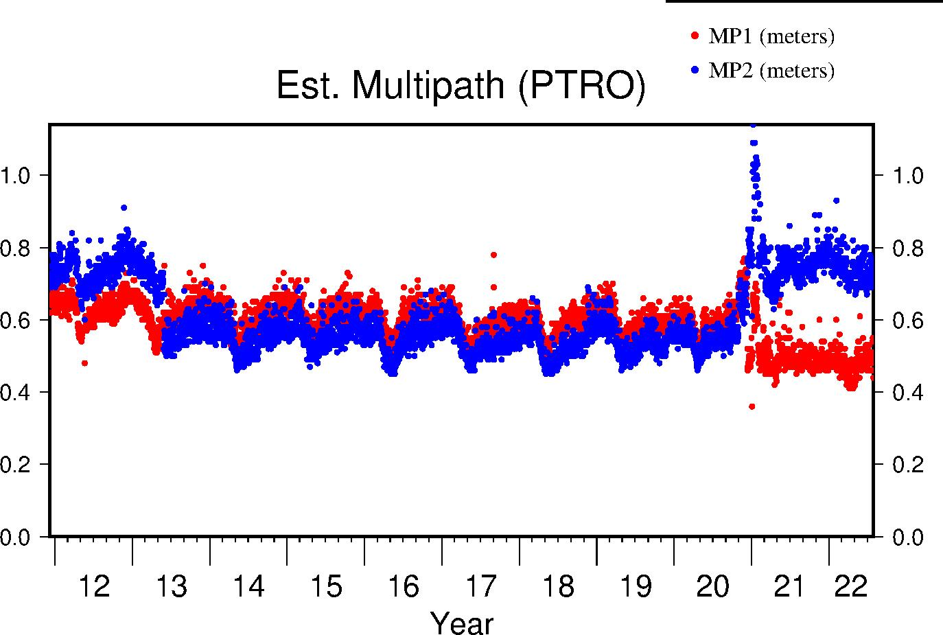 PTRO multipath lifetime