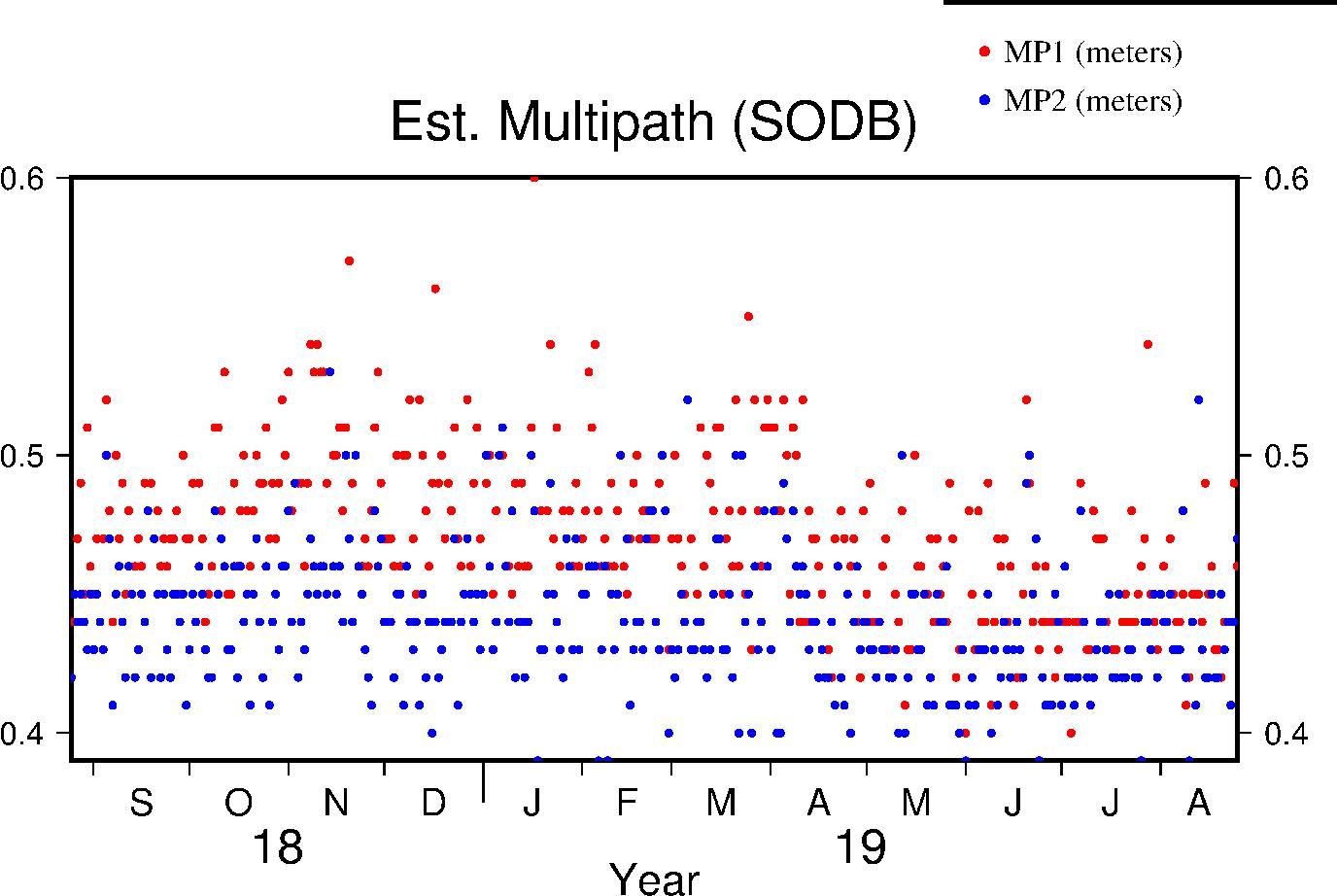 SODB multipath last year