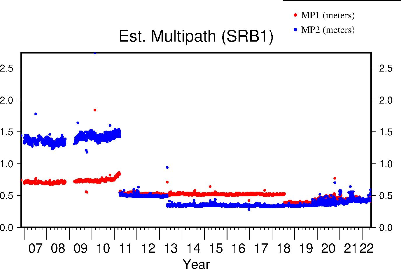 SRB1 multipath lifetime