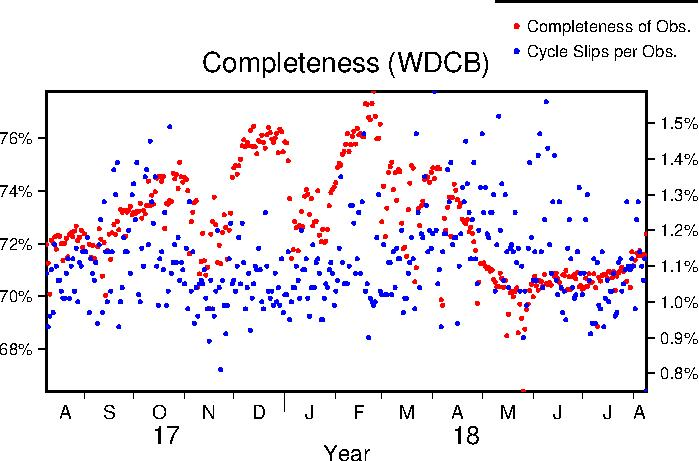WDCB completeness last year