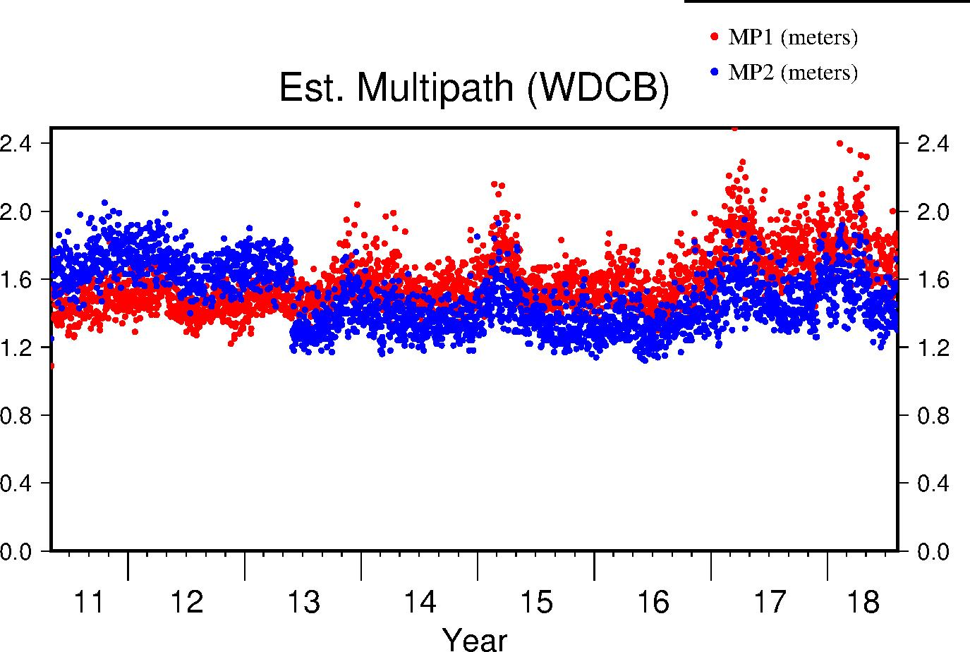 WDCB multipath lifetime