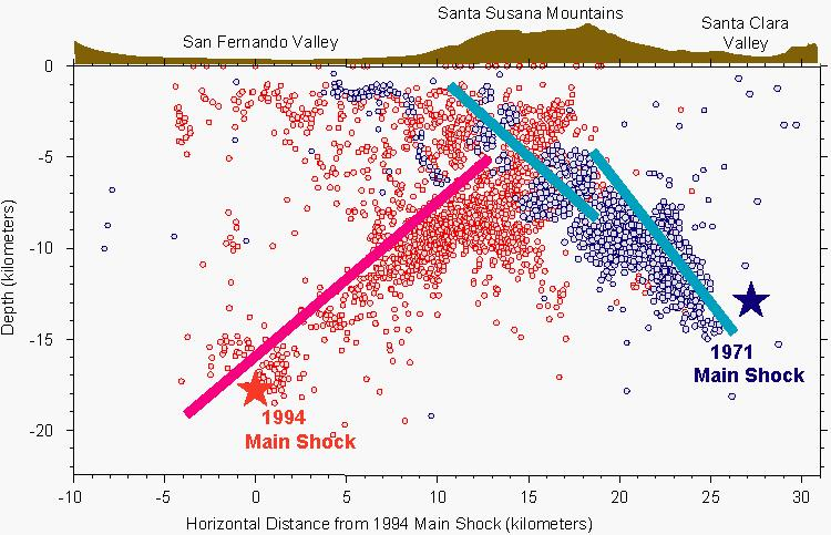 Cross sectional diagram of San Fernando Valley faults